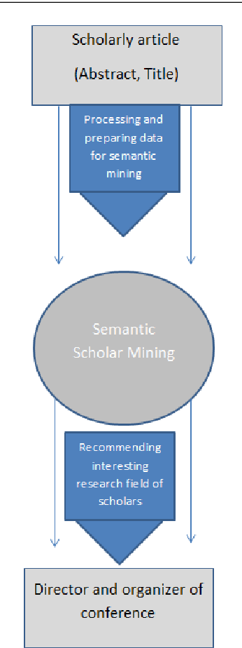 Figure 3 for Recommendation System based on Semantic Scholar Mining and Topic modeling: A behavioral analysis of researchers from six conferences