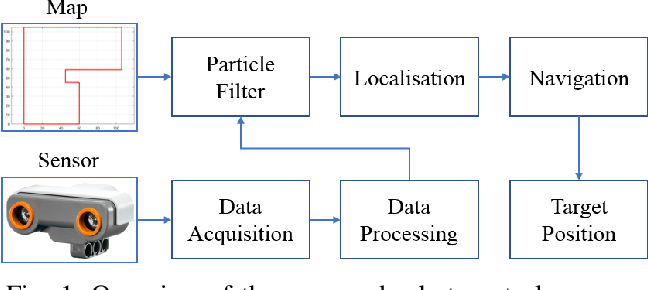 Figure 1 for Mobile Robot Localisation and Navigation Using LEGO NXT and Ultrasonic Sensor