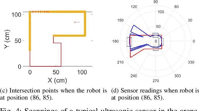 Figure 4 for Mobile Robot Localisation and Navigation Using LEGO NXT and Ultrasonic Sensor