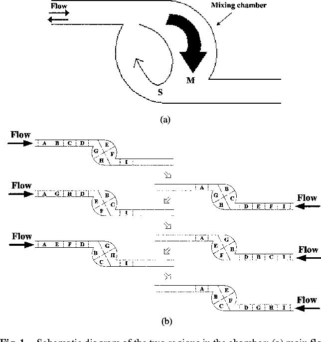 Figure 1 From Design Of Passive Mixers Utilizing Microfluidic Self