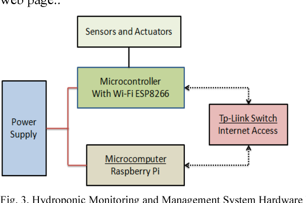 Table V from Hommons: Hydroponic management and monitoring