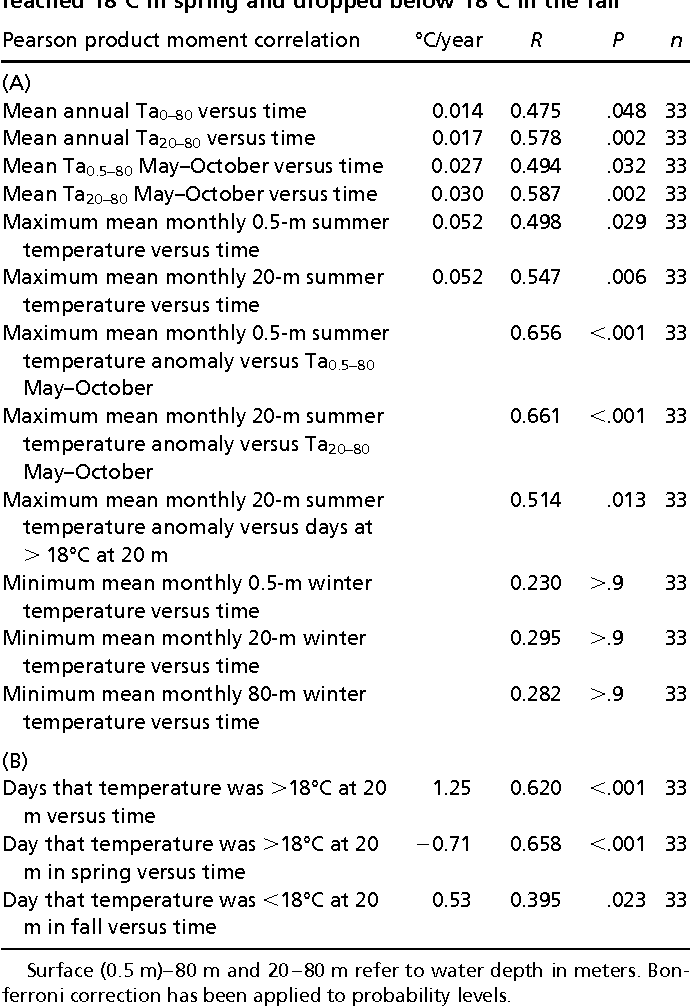 Table 1. Statistical support of the trends exhibited by the 1974–2006 temperature time series: Pearson product moment correlations (A) between temperature (°C) and time (years) and between the different descriptors of the temperature time