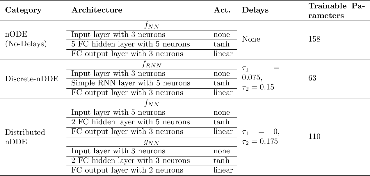 Figure 2 for Neural Closure Models for Dynamical Systems