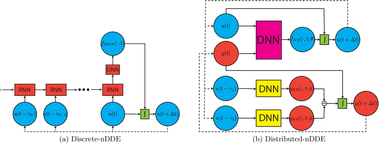 Figure 3 for Neural Closure Models for Dynamical Systems