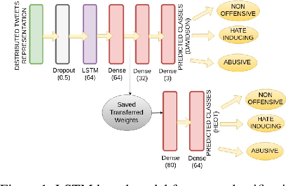 Figure 2 for Mind Your Language: Abuse and Offense Detection for Code-Switched Languages