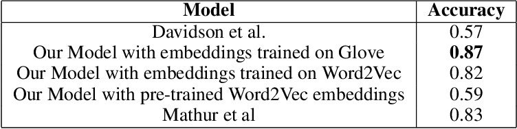 Figure 4 for Mind Your Language: Abuse and Offense Detection for Code-Switched Languages
