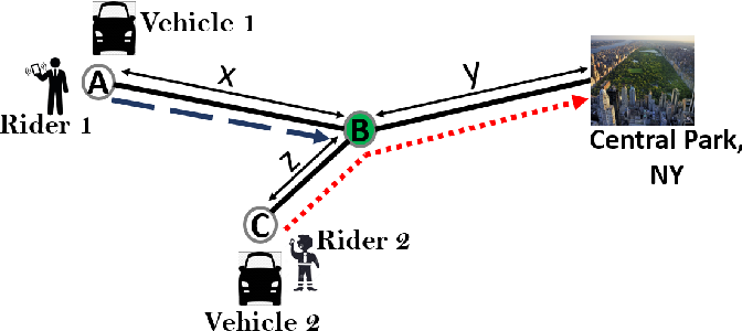 Figure 1 for A Distributed Model-Free Algorithm for Multi-hop Ride-sharing using Deep Reinforcement Learning