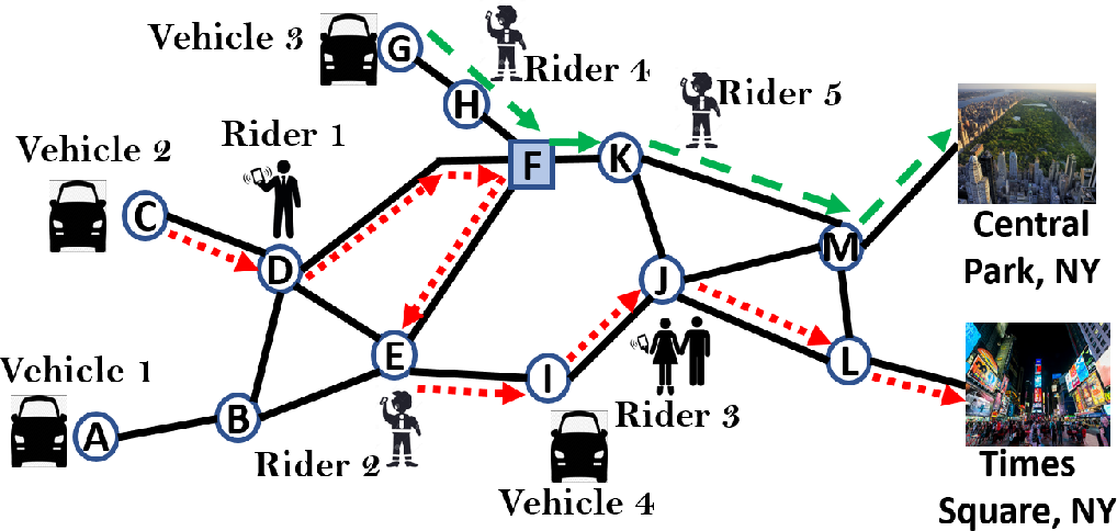 Figure 2 for A Distributed Model-Free Algorithm for Multi-hop Ride-sharing using Deep Reinforcement Learning