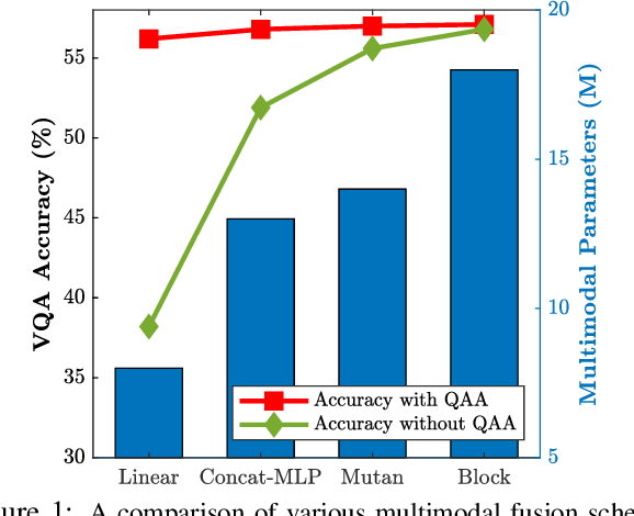 Figure 1 for Question-Agnostic Attention for Visual Question Answering