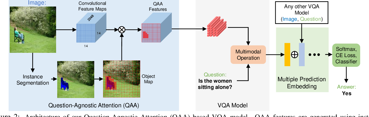 Figure 3 for Question-Agnostic Attention for Visual Question Answering