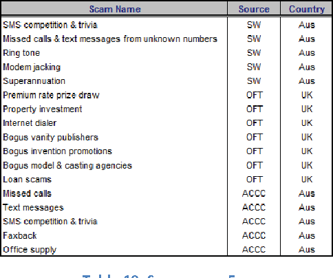 Table 9 from The Seven Scam Types: Mapping the Terrain of