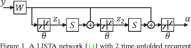 Figure 1 for Deep Networks for Image Super-Resolution with Sparse Prior