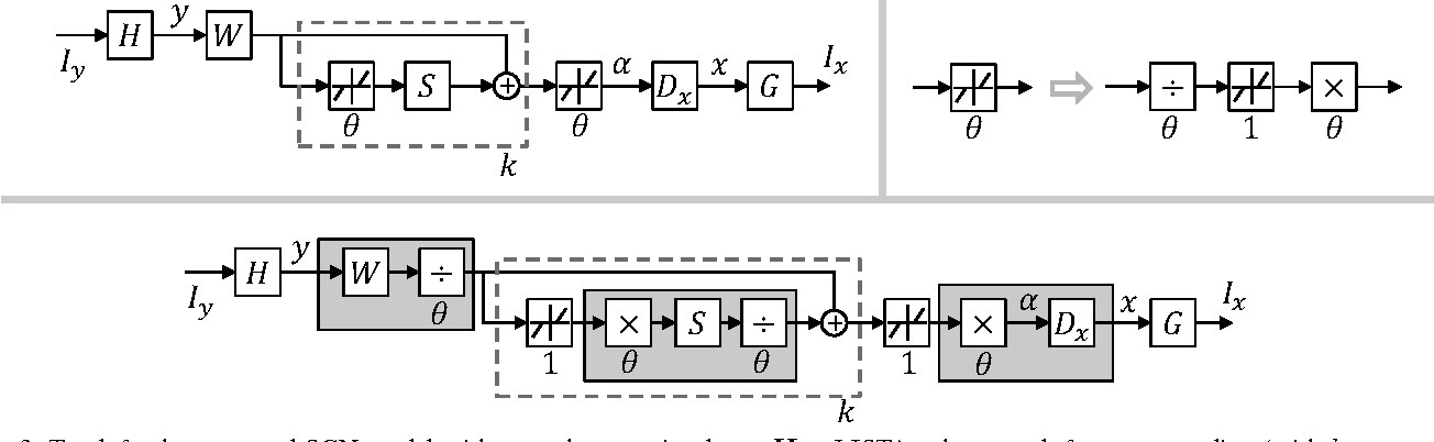 Figure 3 for Deep Networks for Image Super-Resolution with Sparse Prior
