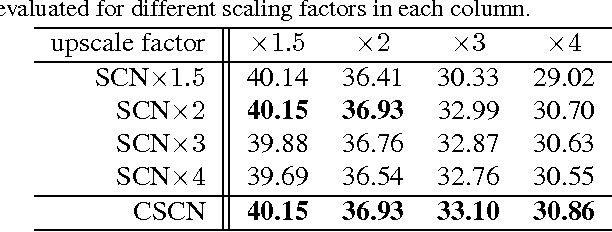 Figure 2 for Deep Networks for Image Super-Resolution with Sparse Prior