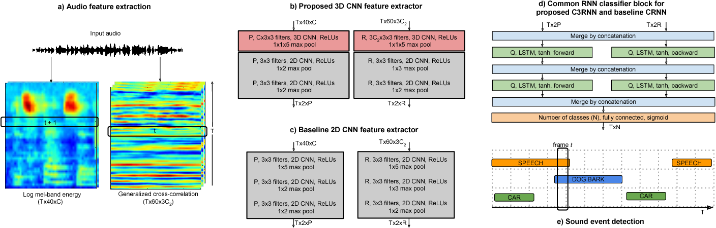 Figure 1 for Multichannel Sound Event Detection Using 3D Convolutional Neural Networks for Learning Inter-channel Features