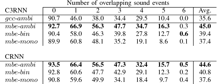 Figure 4 for Multichannel Sound Event Detection Using 3D Convolutional Neural Networks for Learning Inter-channel Features