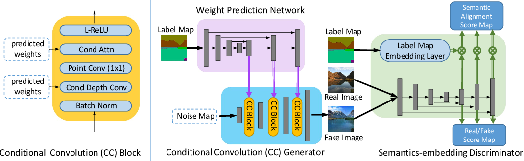 Figure 2 for Learning to Predict Layout-to-image Conditional Convolutions for Semantic Image Synthesis