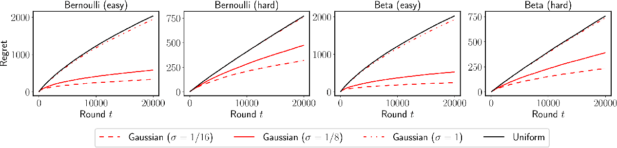 Figure 2 for Old Dog Learns New Tricks: Randomized UCB for Bandit Problems
