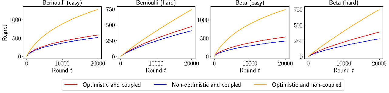 Figure 3 for Old Dog Learns New Tricks: Randomized UCB for Bandit Problems