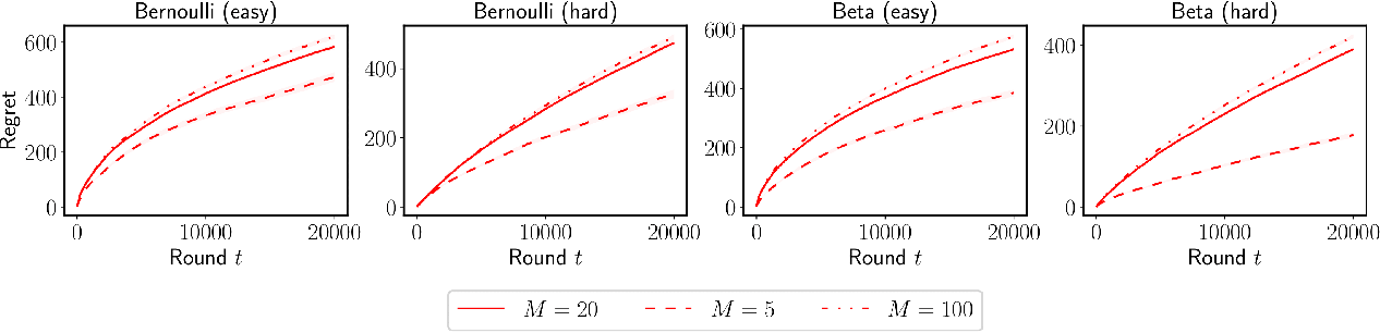 Figure 4 for Old Dog Learns New Tricks: Randomized UCB for Bandit Problems