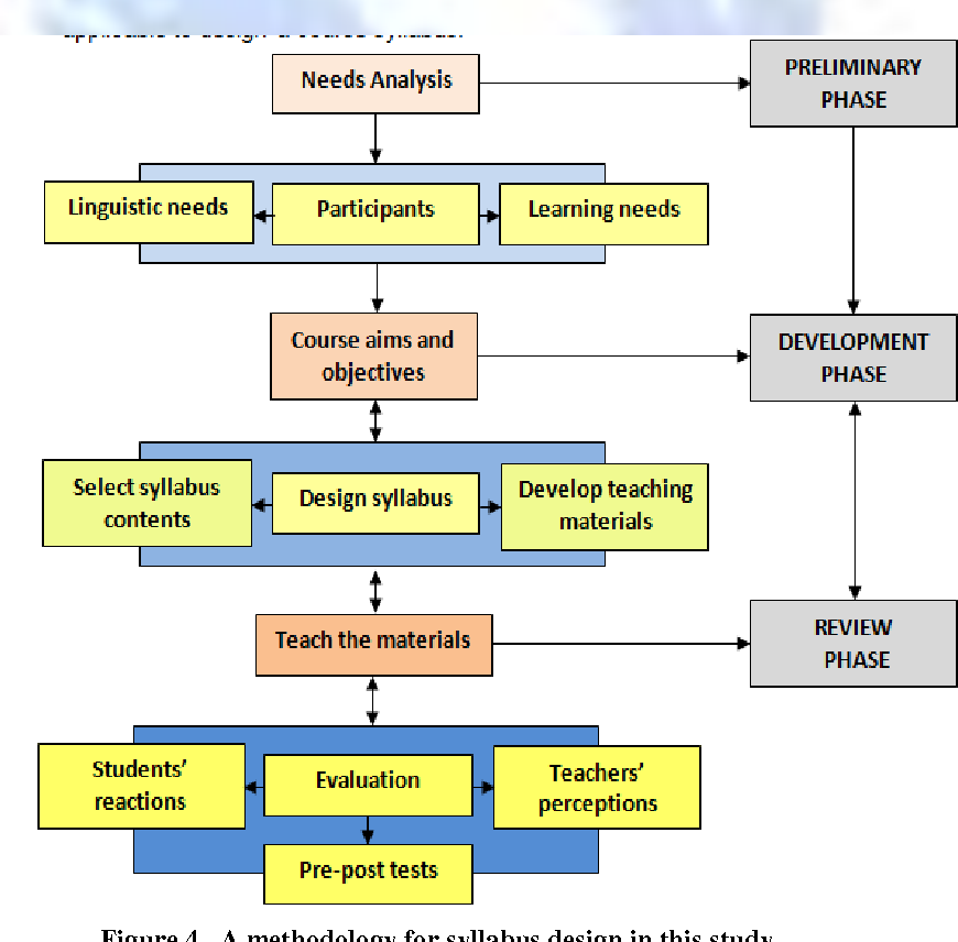 Figure 4 From Communicative Competence Based Syllabus Design For Initial English Speaking Skills Semantic Scholar