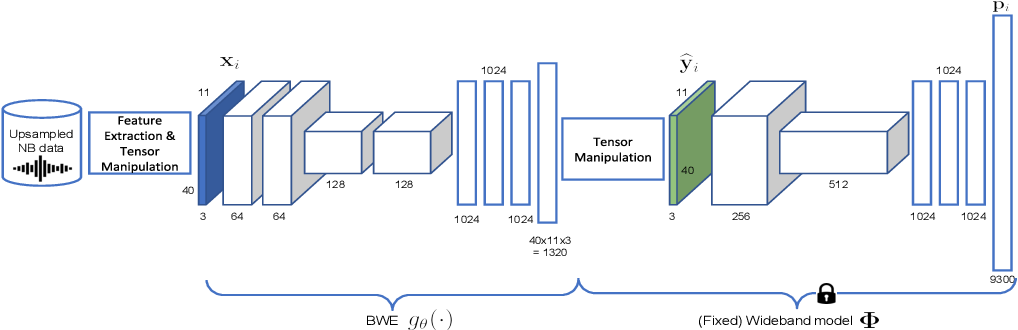 Figure 1 for Large-Scale Mixed-Bandwidth Deep Neural Network Acoustic Modeling for Automatic Speech Recognition
