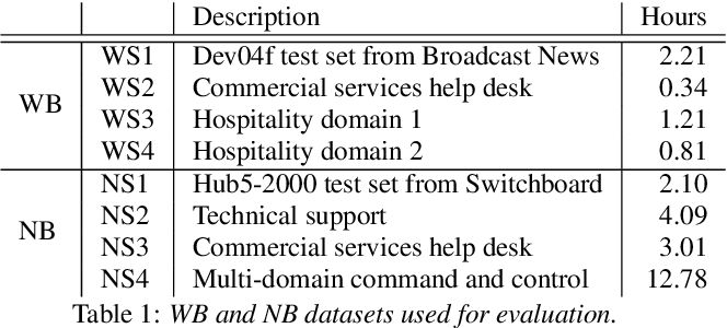 Figure 2 for Large-Scale Mixed-Bandwidth Deep Neural Network Acoustic Modeling for Automatic Speech Recognition