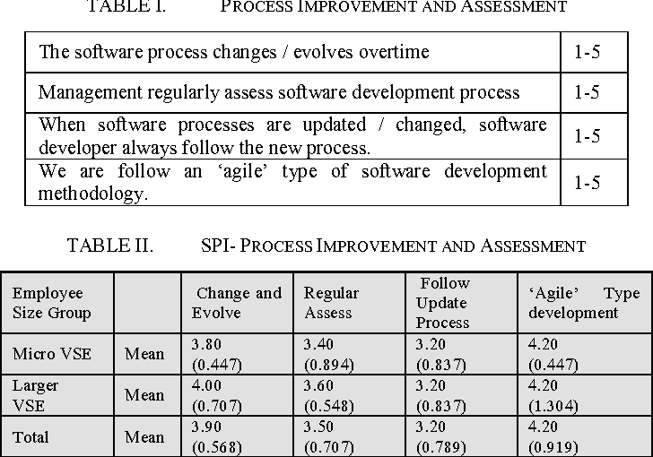 TABLE II. SPI  PROCESS IMPROVEMENT AND ASSESSMENT