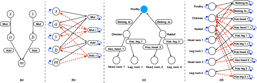 Figure 3 for Mathematical Word Problem Generation from Commonsense Knowledge Graph and Equations