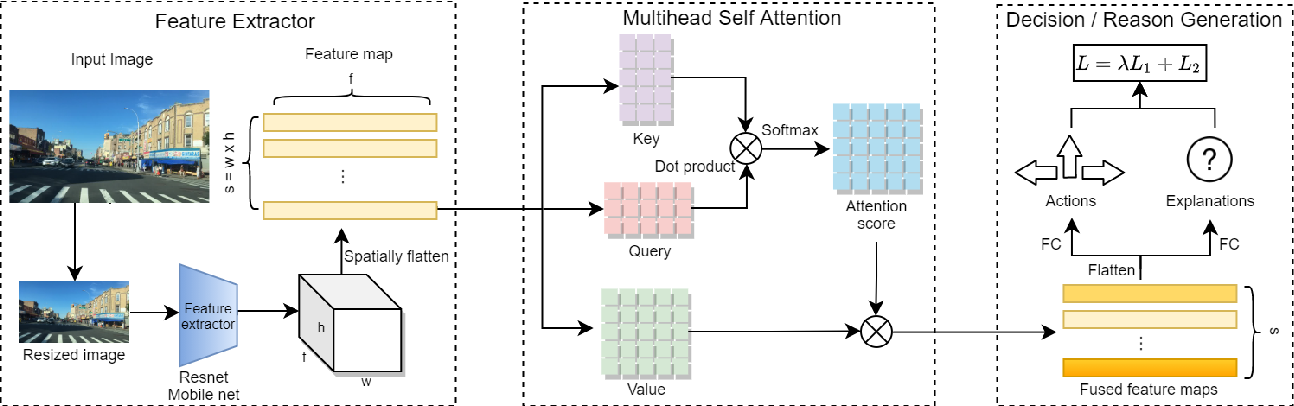 Figure 1 for Development and testing of an image transformer for explainable autonomous driving systems