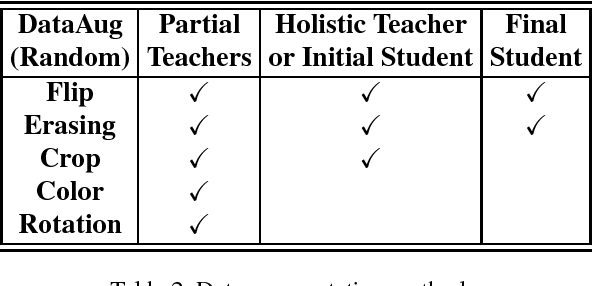 Figure 4 for Factorized Distillation: Training Holistic Person Re-identification Model by Distilling an Ensemble of Partial ReID Models