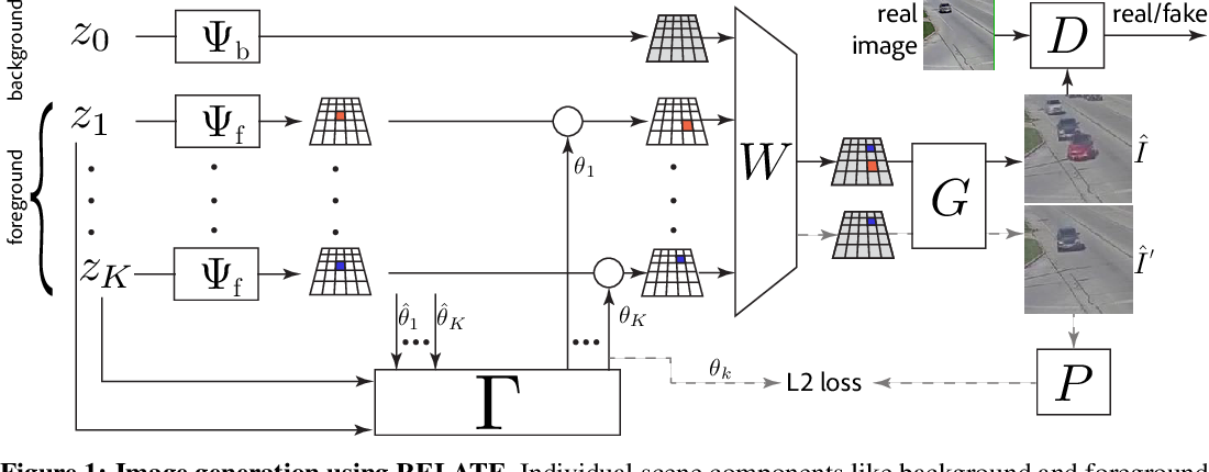 Figure 1 for RELATE: Physically Plausible Multi-Object Scene Synthesis Using Structured Latent Spaces