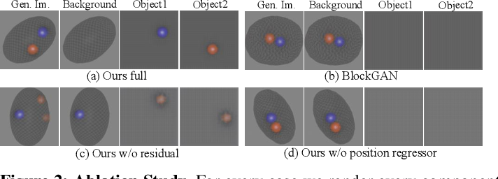 Figure 2 for RELATE: Physically Plausible Multi-Object Scene Synthesis Using Structured Latent Spaces
