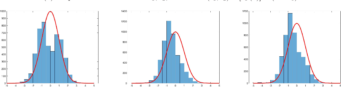 Figure 1 for Uncertainty Quantification for Demand Prediction in Contextual Dynamic Pricing