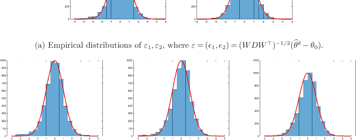 Figure 2 for Uncertainty Quantification for Demand Prediction in Contextual Dynamic Pricing