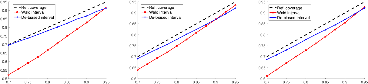 Figure 3 for Uncertainty Quantification for Demand Prediction in Contextual Dynamic Pricing
