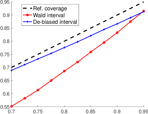 Figure 4 for Uncertainty Quantification for Demand Prediction in Contextual Dynamic Pricing