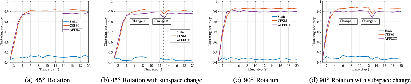 Figure 1 for Evolutionary Self-Expressive Models for Subspace Clustering