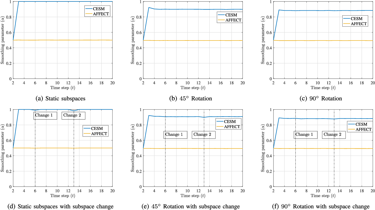 Figure 2 for Evolutionary Self-Expressive Models for Subspace Clustering