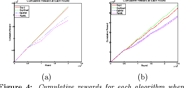 Figure 4 for Optimal Allocation Strategies for the Dark Pool Problem