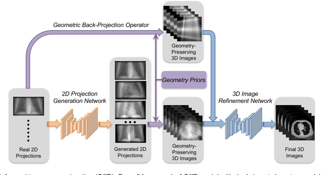 Figure 2 for A Geometry-Informed Deep Learning Framework for Ultra-Sparse 3D Tomographic Image Reconstruction