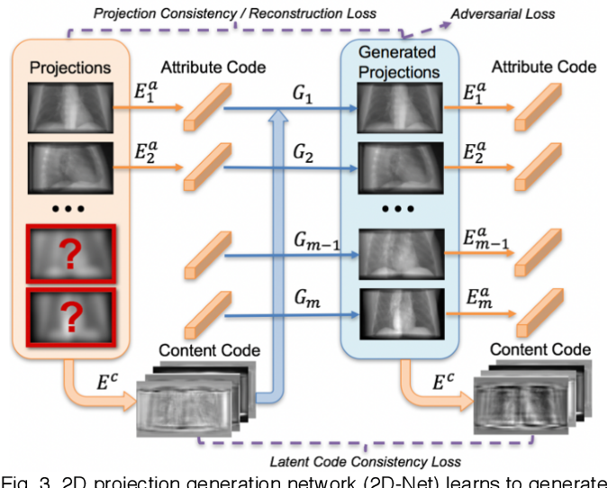 Figure 3 for A Geometry-Informed Deep Learning Framework for Ultra-Sparse 3D Tomographic Image Reconstruction