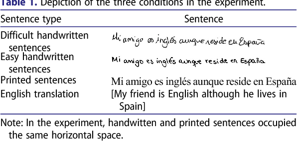 Table 1 from Eye movements when reading sentences with