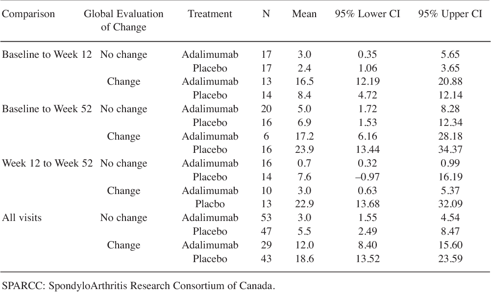 Table 2. Summary statistics of absolute change in SPARCC score for spine by global evaluation of change.