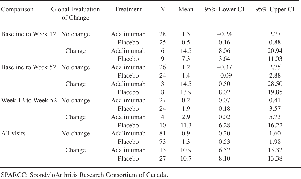 Table 3. Summary statistics of absolute change in SPARCC score for SI joints by global evaluation of change.