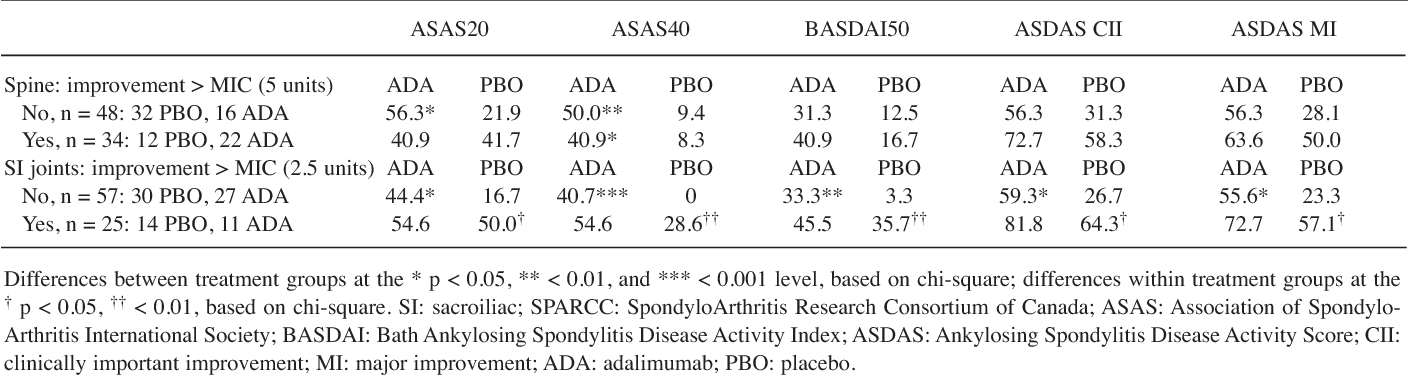 Table 4. Relationship between Week 12 clinical response and improvements greater than minimally important change (MIC) in spine or SI joint SPARCC scores.