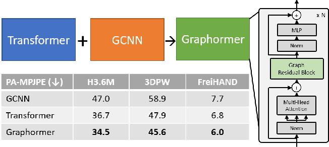 Figure 1 for Mesh Graphormer
