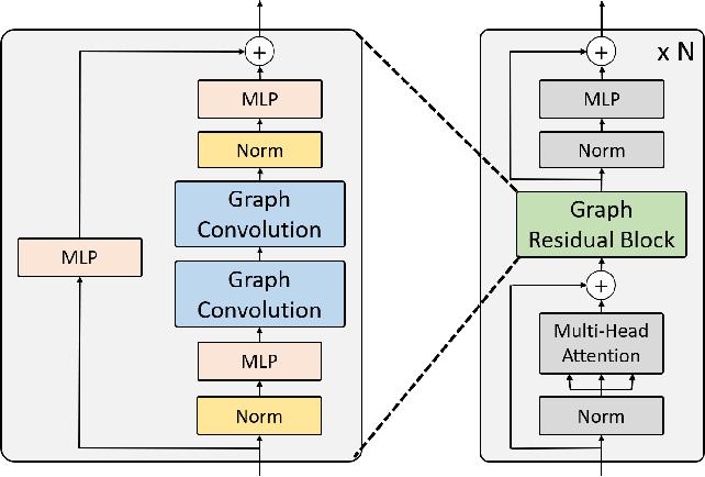 Figure 3 for Mesh Graphormer