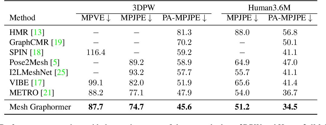 Figure 2 for Mesh Graphormer