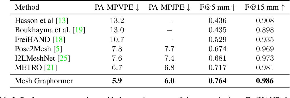 Figure 4 for Mesh Graphormer